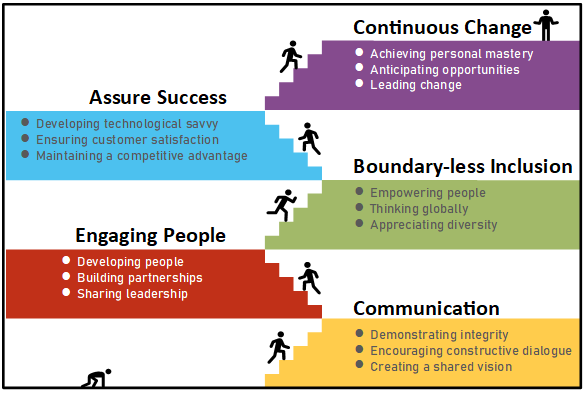 Proven Skills of Global Leaders