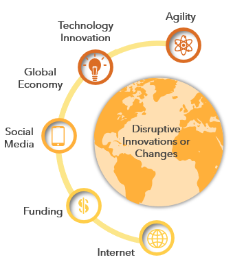 Disruptive Innovations or Changes - LeaderGains